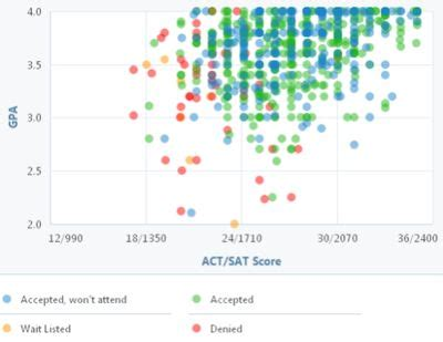 Scoring on the SAT article About the SAT Khan Academy